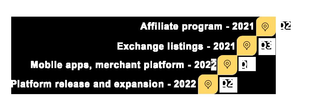 roadmap 2021 - goldenage.ltd